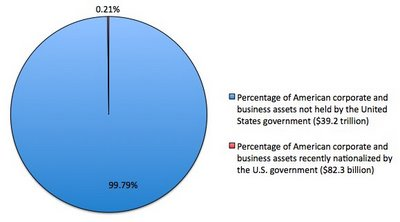 Socialism pie chart