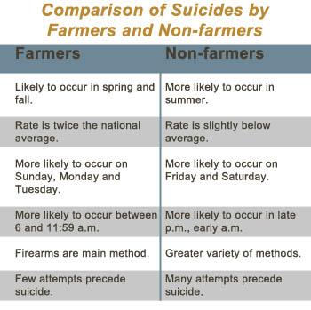 comparison_of_suicides