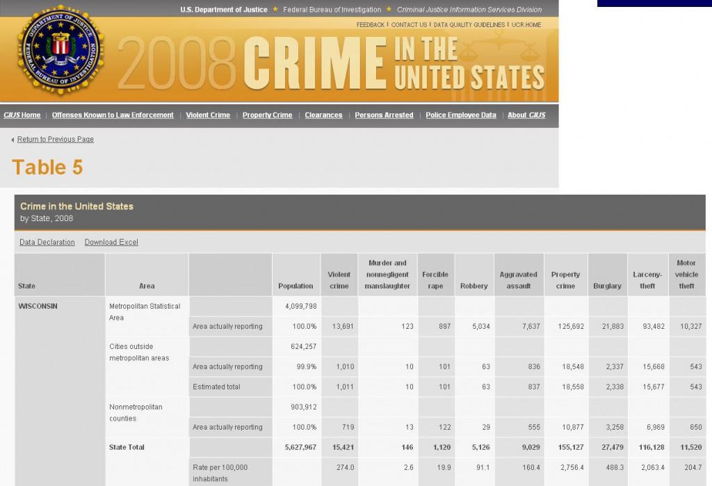 Uniform crime report 2009
