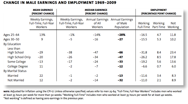 Earnings for Men