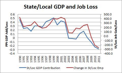 GDP & Employment