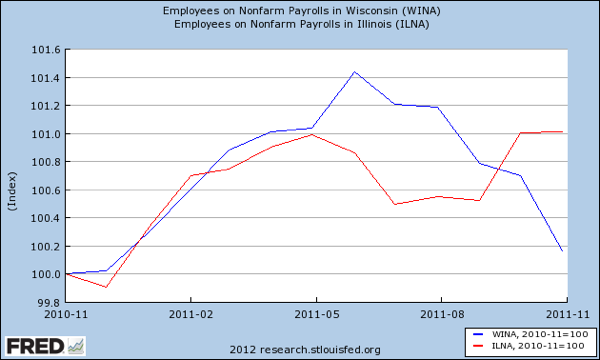 WIsconsin and Illinois Nonfarm Employment 11 2010 to 11 2011