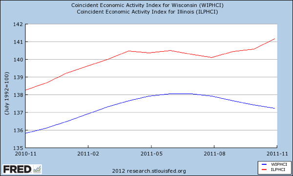 WIsconsin and Illinois coincident economic activity 11 2010 to 11 2011