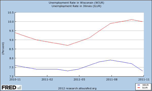WIsconsin and Illinois unemployment 11 2010 to 11 2011