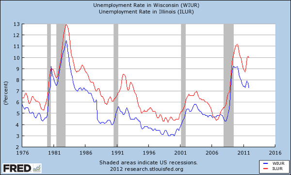 WIsconsin and Illinois unemployment long view