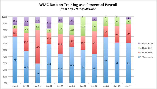 WMC Data on Training as a Percent of Payroll