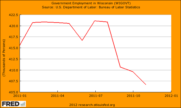 Wisconsin Government Employment under Scott Walker