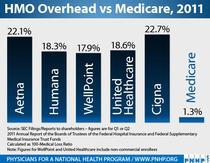 Image result for medicare cost vs private insurance