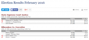 February 16 2016 primary results